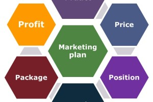 Implementing the Marketing Plan; Adding Action to the Product, Price, People, Promotion Analysis
